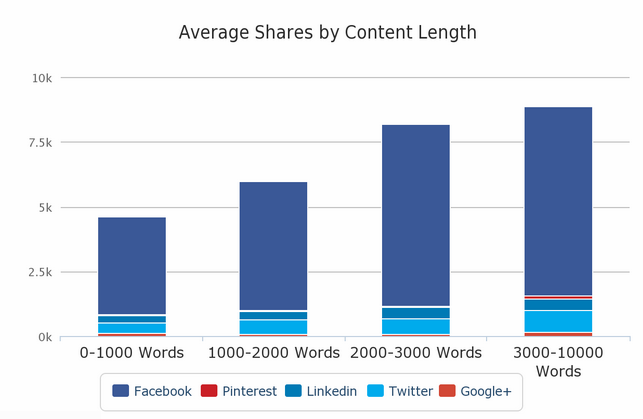 does content size matters